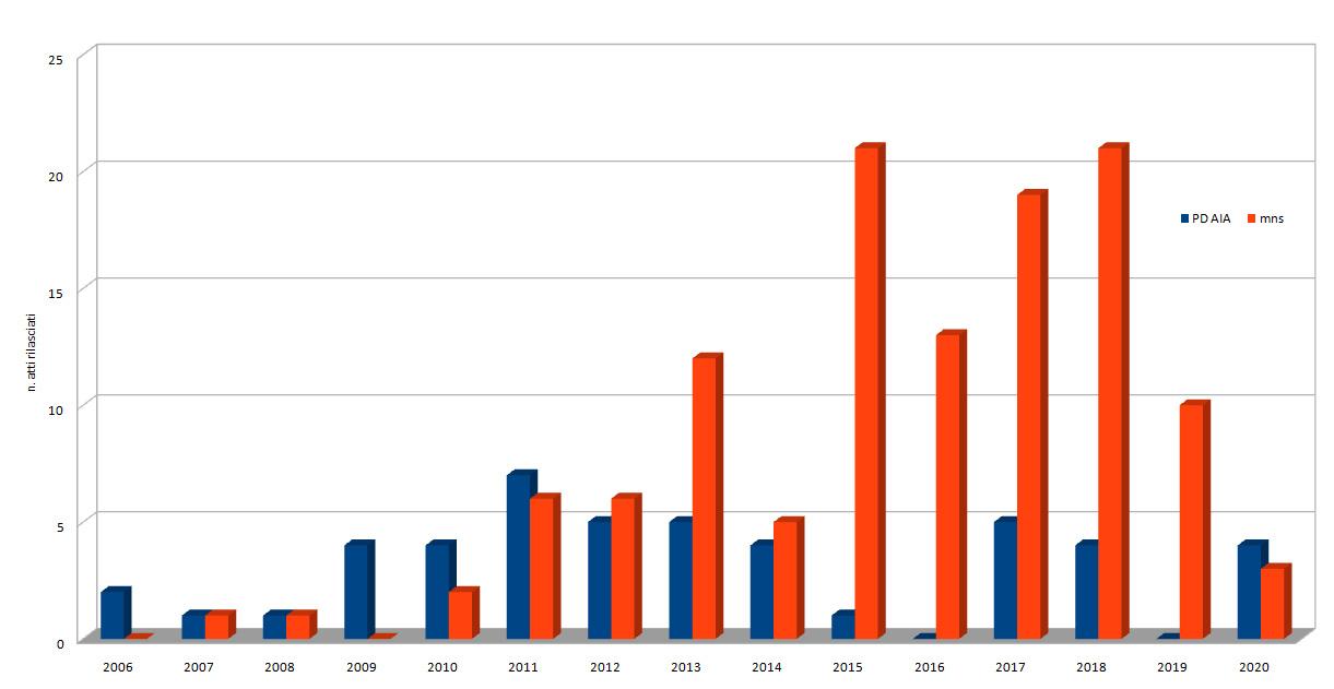 Provvedimenti rilasciati dal 2006 al 2020